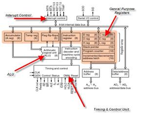 Master Of Architecture Standard Microprocessor Architecture