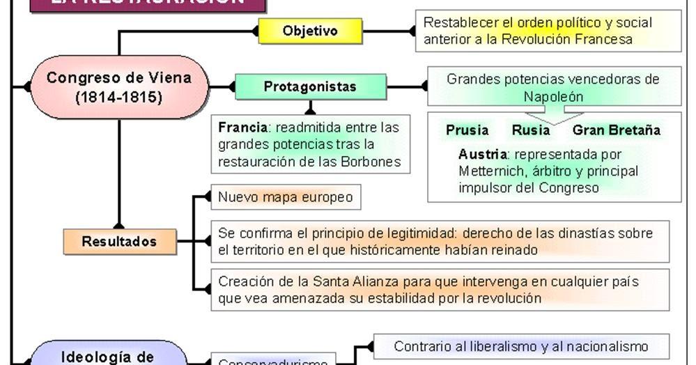 Historia del mundo contempor neo la restauraci n for Caracteristicas del contemporaneo