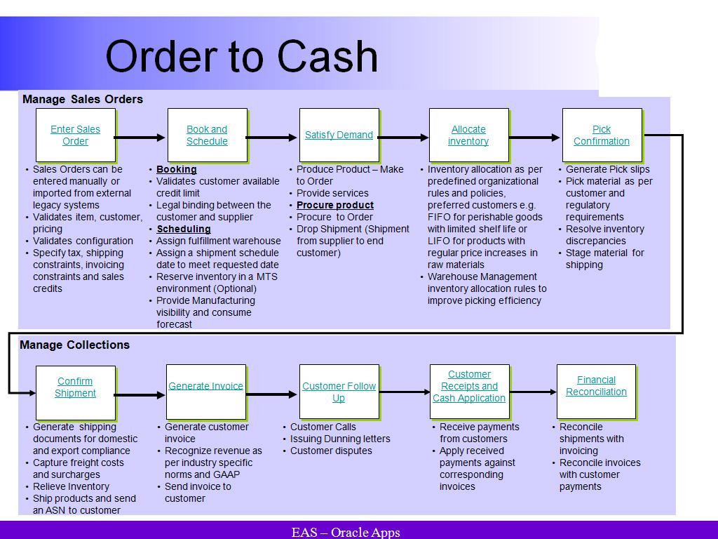 Order To Cash Flow | AskHareesh Blog on Oracle Applications