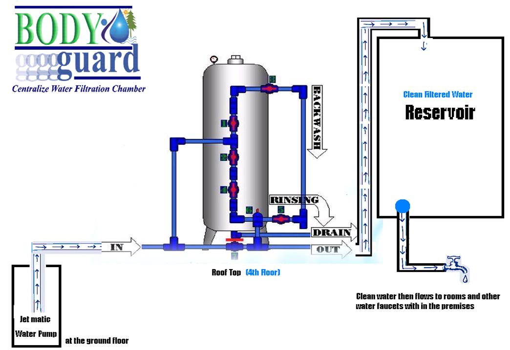 Water, Inc. is your source for premium eco-friendly water filtration systems.