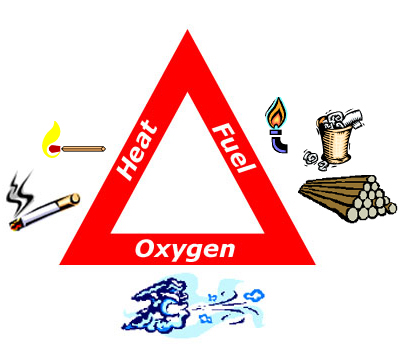 the 3 elements of fire