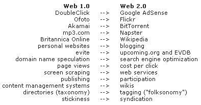 Perbedaan Web 1.0 dan Web 2.0