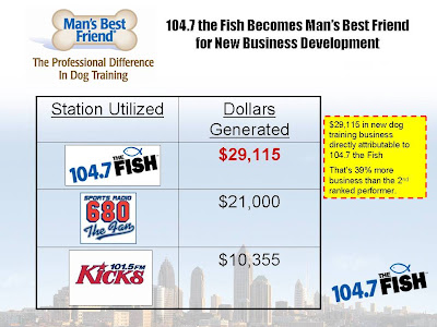 In January, 104.7 the Fish delivered $29115 in new dog training business to