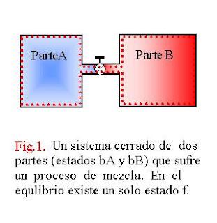 Estado y equilibrio termodinamico