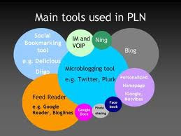 Uses for a PLN.