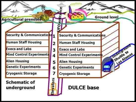 http://3.bp.blogspot.com/_dROcOKt8NB8/TBLPKS_ZSKI/AAAAAAAAAO4/hk8Q-jah3xI/s1600/dulce+alien+facility.jpg