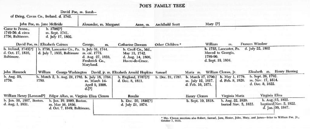 edgar allan poes family history and ancestry Shmoop guide to edgar allan poe familiy smart, fresh edgar allan poe family history by phds and masters from stanford, harvard, berkeley.
