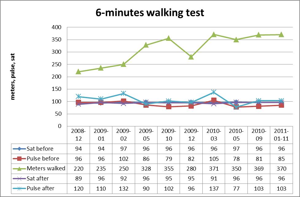 Walk distance 6mwt 6 minute walk test f female currents plos org