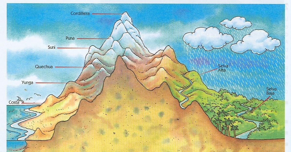Resultado de imagen para mapa de las ocho regiones del peru