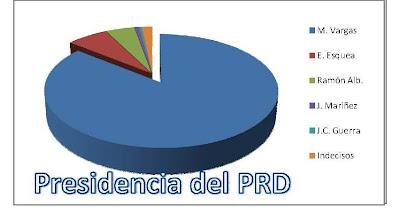 Liderazgo de Vargas en el PRD se consolida, según encuesta reciente