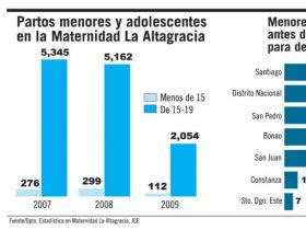 El 85% menores paren Maternidad La Altagracia viven con su pareja