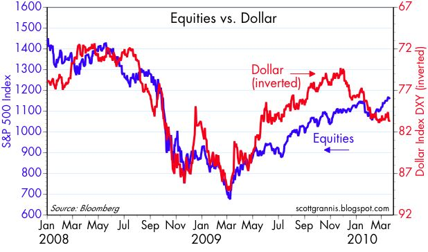 [Equities+vs+Dollar]