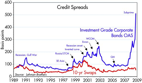 [Credit+Spreads]