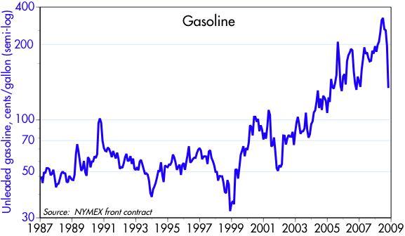 [Gasoline]