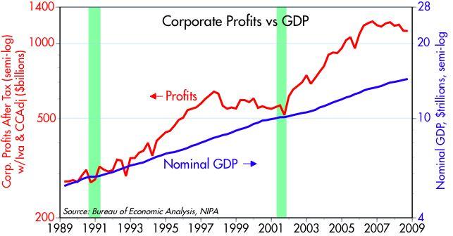 [Corporate+Profits+vs+GDP]