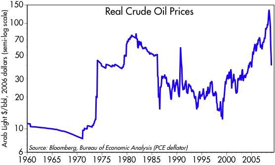 [Real+Crude+price]