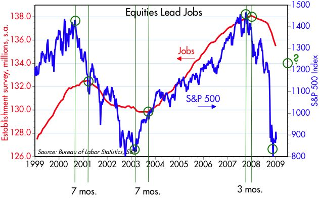 [Equities+lead+jobs]
