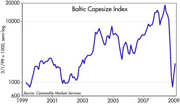 [Baltic+Capesize]
