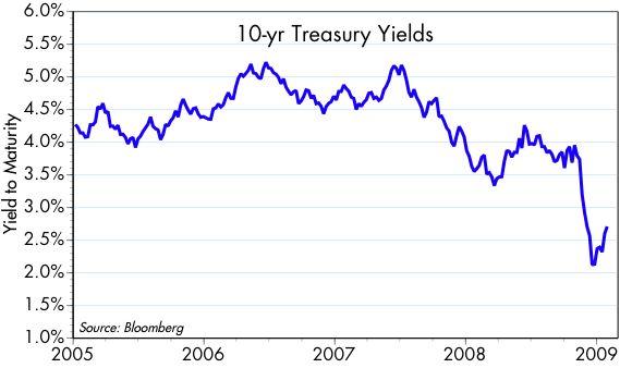[10-yr+yield]