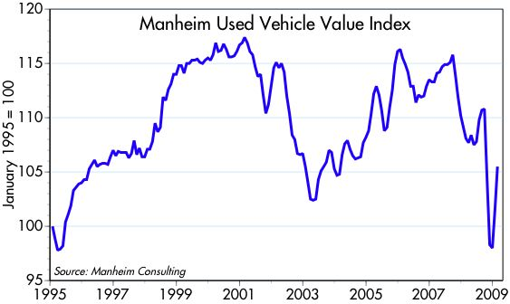 [Manheim+Index]