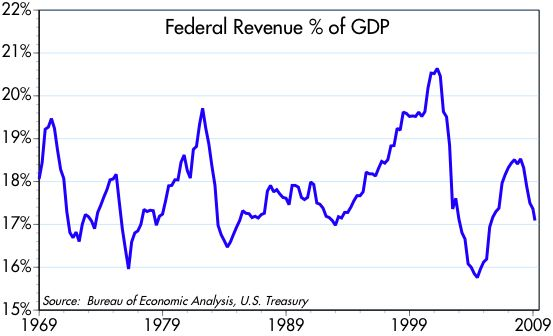 [Federal+Revenue+%+of+GDP]