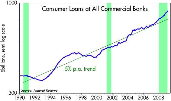 [Consumer+loans]