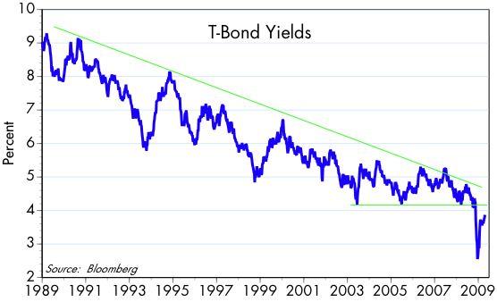 [Bonds]