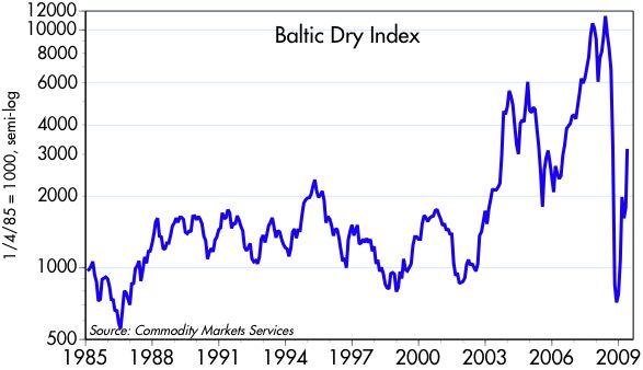 [Baltic+Dry+Index]