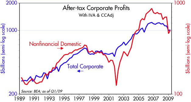 [After-tax+Corp+Profits]
