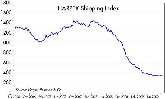 [Harpex+Shipping+Index]
