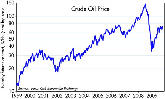 [Crude+oil+99-]