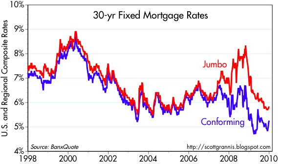 [30-yr+fixed+mtg+rates]