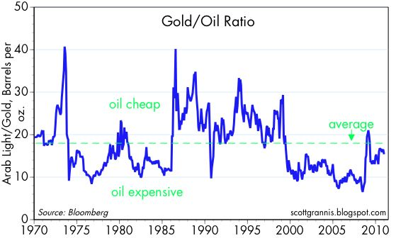 Gold-oil%20ratio.jpg