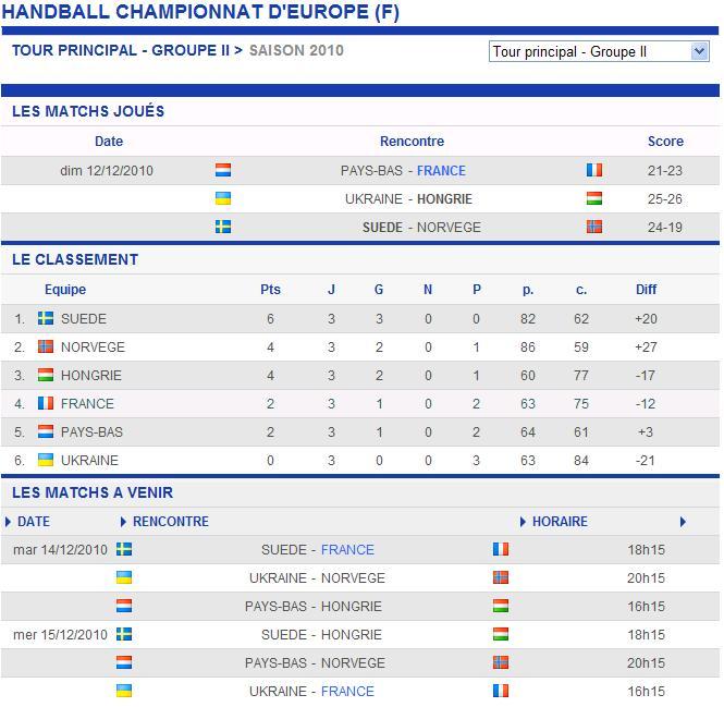 Handball feminin resultat - Resultats coupe du monde handball ...
