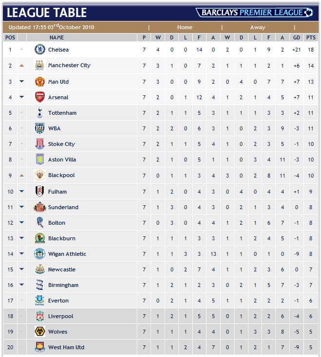 Amazing English Premier League Table 659 x 734 · 85 kB · jpeg