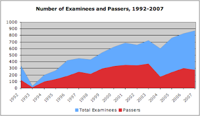 Librarians' Licensure Exams: 1992-2007