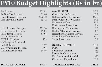 budget of pak 2010 11