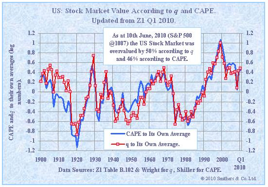 stock market. Stock Market Valuation