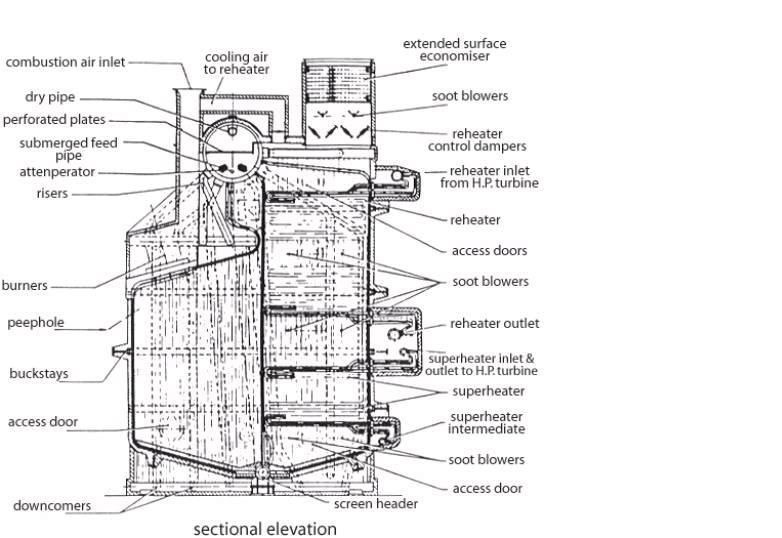 Boiler Construction: Watertube Boilers