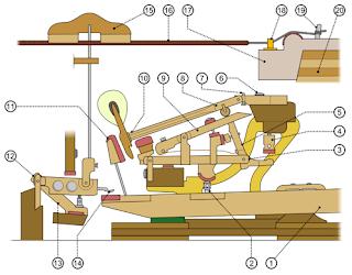 external image mecanismo+del+piano.PNG