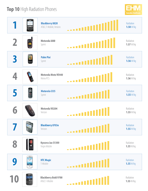 The 10 Mobile Phones with Highest Radiation ~ Online ...