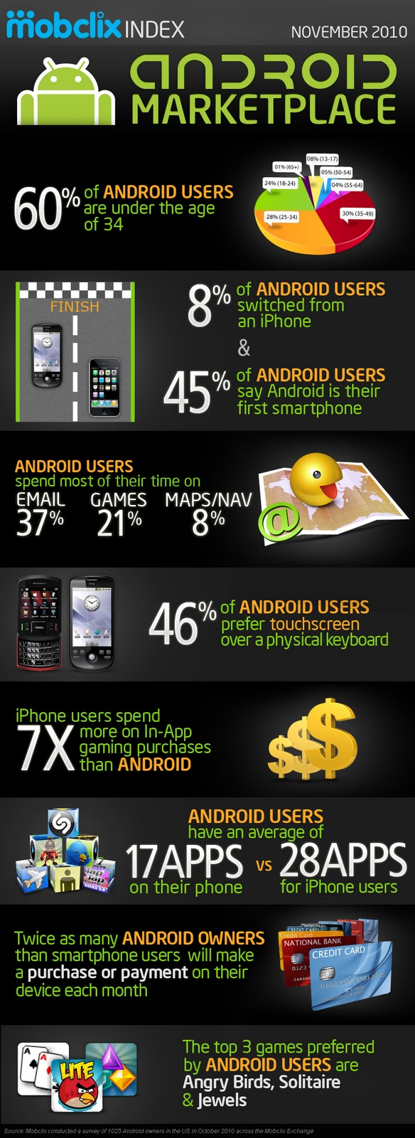 Android is the Number One Mobile Platform ~ Online ...