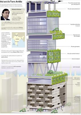 Antilia Tower Bombay India casa más cara expensive price
