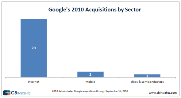 """google insights on its acquisitions till date"""