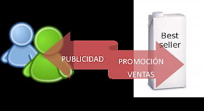 publicidad vs promoción de ventas