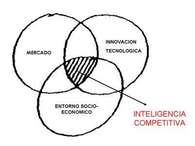 Inteligencia competitiva