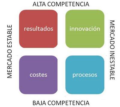 matriz establidad competencia