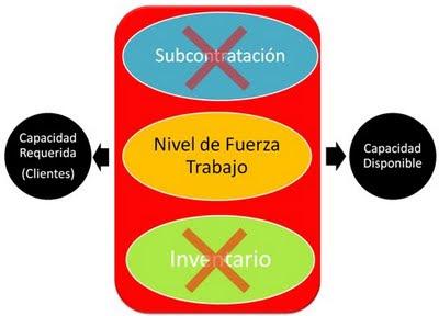 producción de servicios
