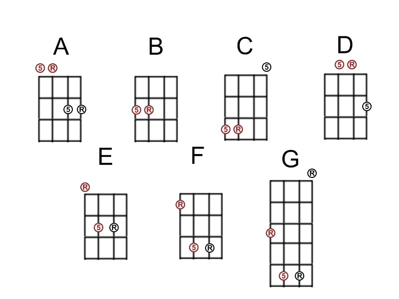 Lamont Beagle Chart Of Minor Chords For Bass