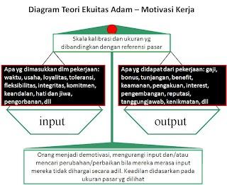 Sedikit tentang Teori Ekuitas Adams